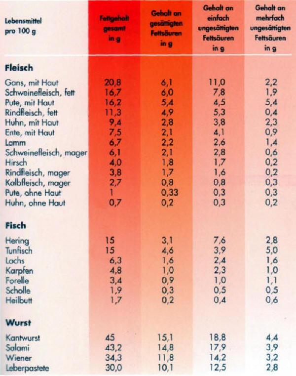normale werte cholesterin